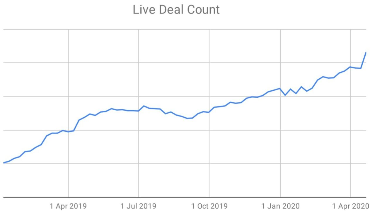 Live Deal Count - Observing a change in tech usage - Delio